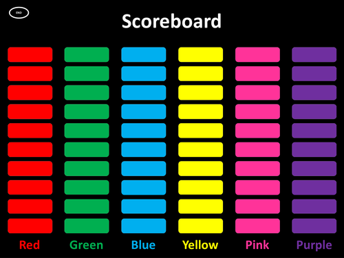 Interactive Scoreboard - Quiz / Q&A / Group & Team Work