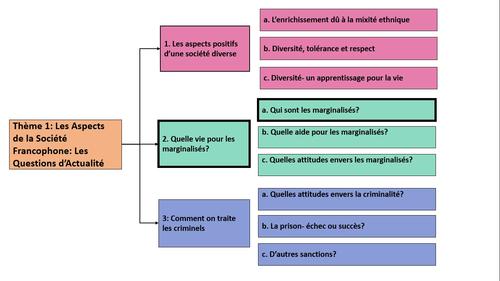 Quelle vie pour les marginalisés?- Qui sont les marginalisés? Year 2 A Level French