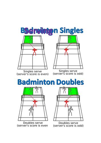 Badminton Serving Help Sheet