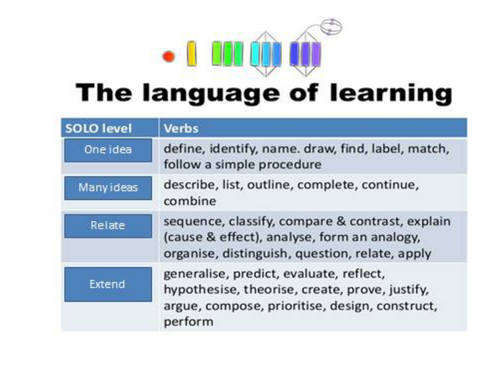 Word Processing Solo Taxonomy