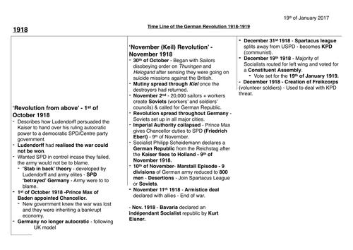 Timeline for the Socialist revolution - 'Spartacus Revolt' - Germany 1918-1919