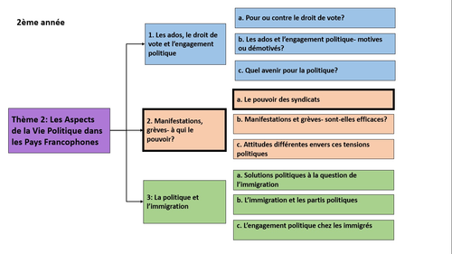 Manifestations, greves- A qui le pouvoir? Le pouvoir des syndicats- A Level French- year 2