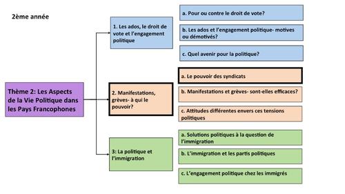 Manifestations, greves- A qui le pouvoir? Le pouvoir des syndicats- A Level French- year 2