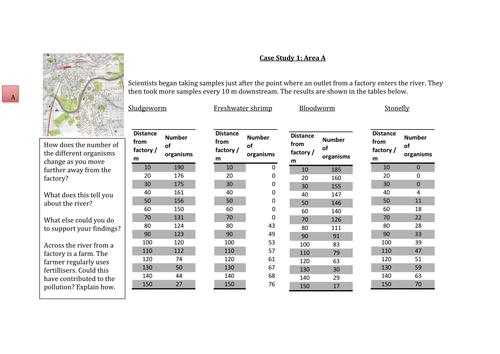 Pollution Indicators