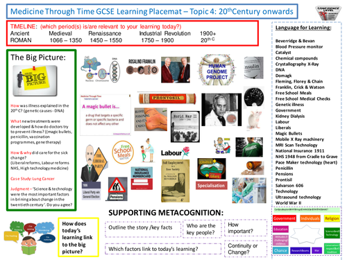 9-1 Edexcel History Learning/Topic Placemats for the Medicine Through Time course - Topic 4