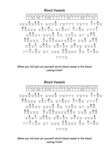 The blood and blood vessels- Organisation (New AQA Spec)