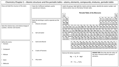 New aqa 2016 gcse trilogy chemistry revision mats atomic structure new aqa 2016 gcse trilogy chemistry revision mats atomic structure by vy28 teaching resources tes urtaz Image collections