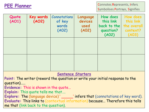 PEE planner, sentence starters and structure strip *KS3/4 AQA Eng*