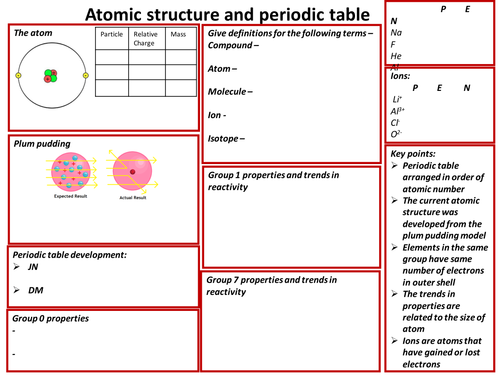 AQA chemistry revision sheets year 10