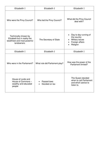 History GCSE - Full set of AQA Elizabeth I Revision Quiz Cards
