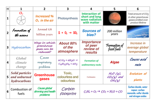 AQA GCSE Chemistry (9-1) 4.9 The Composition and Evolution of the Earth's Atmosphere Learning Grid