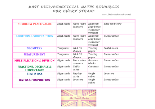 Best Concrete resources for each Maths strand
