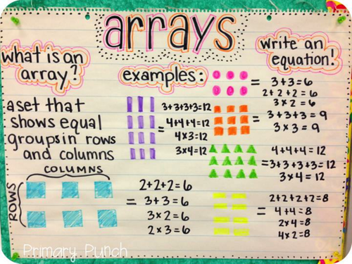 Multiplication Arrays, Factors and Square Numbers - Year 4 - Maths Planning and Resources