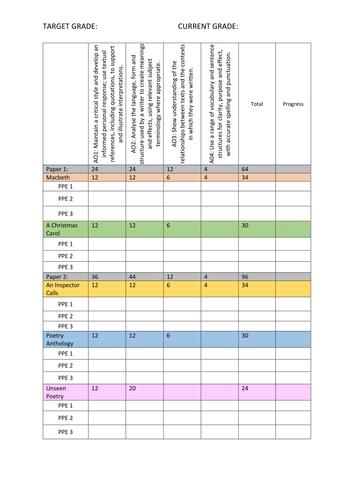 Target sheet for GCSE Literature or PLC  sheet AQA