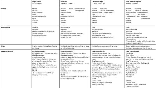 Crime & Punishment (Edexcel) Overview - Anglo-Saxons to Stuarts