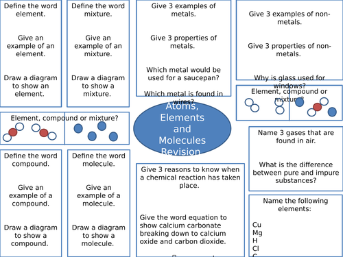 Revision Sheet for Atoms, Elements, Compounds and Mixtures