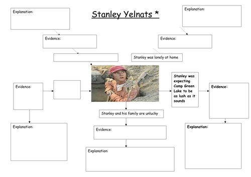 Holes Observation Lesson - How does Stanley Change
