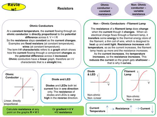 Resistors: I-V Characteristics of Ohmic and Non-Ohmic Conductors Physics GCSE