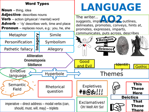 AO2 Language and Microstructure