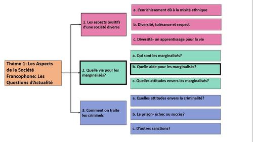 Quelle vie pour les marginalisés? Quelle aide pour les marginalisés- A Level French- y2