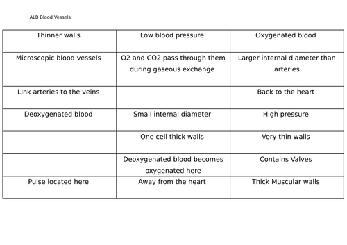 GCSE AQA PE- Blood Vessels and pair up cards
