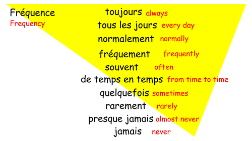 Frequency Adverbs - French