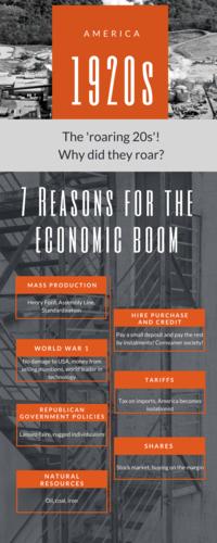 1920s America Economic Boom Revision Infographic Poster