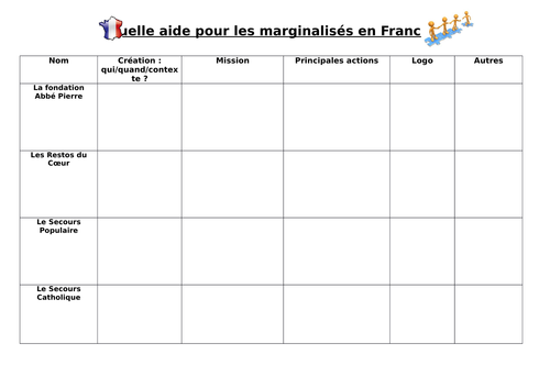 Quelle aide pour les marginalisés en France?