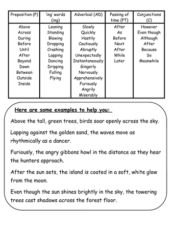 Wordbank with examples for Sentence openers.