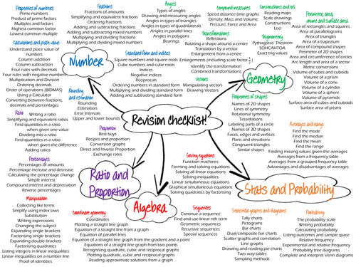 GCSE revision checklists