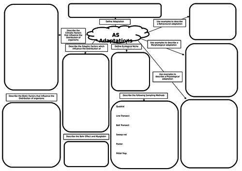 AS Biology Adaptations Mind Map/Revision Mat by