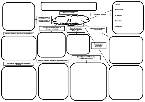 AS Biology Biodiversity Mind Map/Revision Mat