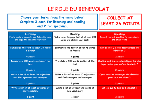 A Level French Independent Study Takeaway Menu - Le Role du Benevolat