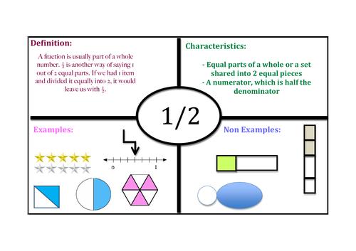 Frayer Model fraction example