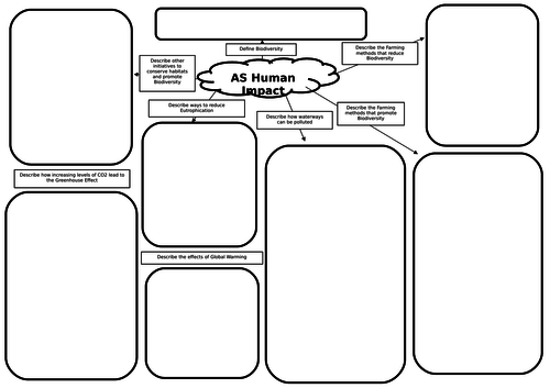 AS Biology Human Impact Mind Map/Revision Mat by