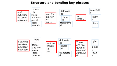 Structure and Bonding key phrases