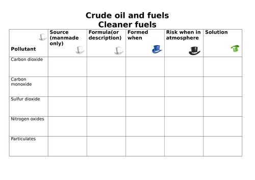 Clean fuels/pollutants