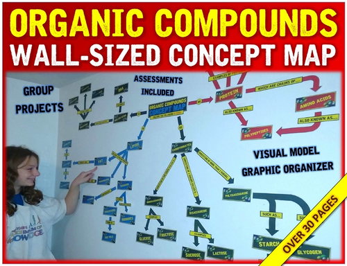 Organic Compounds Wall-Sized Concept Map