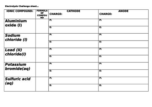 Electrolysis challenge sheet