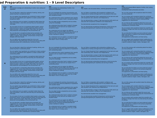 KS3 Level descriptors - Food Prep & Nutrition