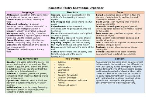 Romantic poetry knowledge organiser