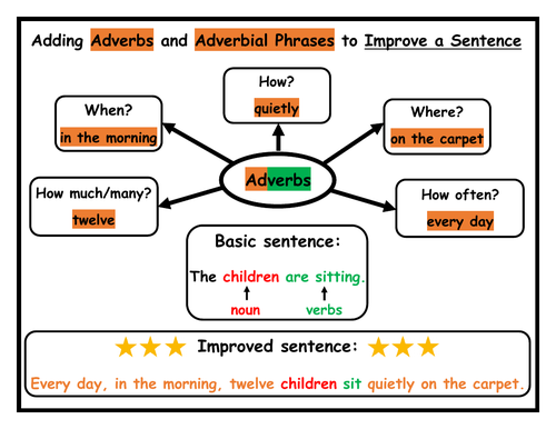 Adverbs Activities