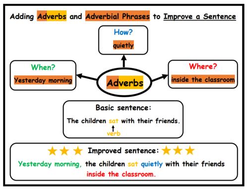 Adverbs Activities