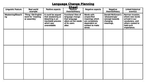 English Language Change Essay Structure/Model