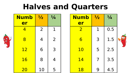 Halves and Quarters