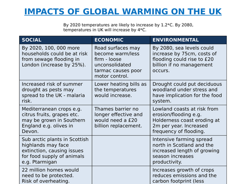 GEOGRAPHY IMPACTS OF GLOBAL WARMING (UK AND GLOBAL SCALE)