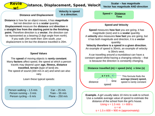 Forces Topic 5 Part 2 Revision Card Activities for New AQA Physics GCSE