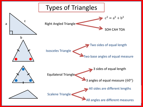 Types of Triangles (Poster)