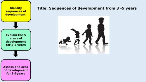 Unit 1 Patterns of Child Development- Development from 3-5years