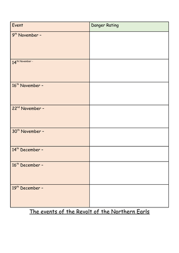 6) Revolt of the Northern Earls - GCSE Edexcel Early Elizabethan England